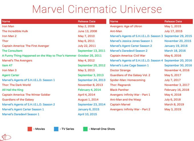 marvel timeline how to watch