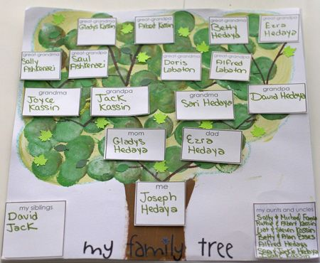 Family Tree Project | alphabetkids.com
