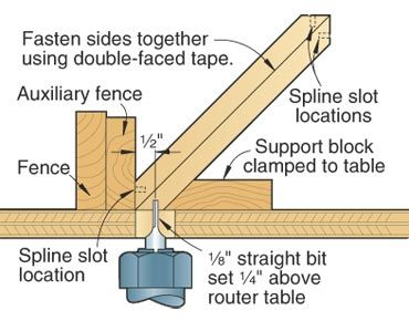 416 best sawdust router images on pinterest woodworking plans simple splined miter setup for the router would work for the table saw too greentooth Image collections