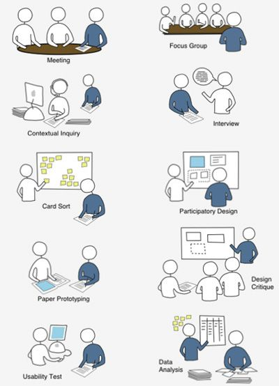 user centered design - Google Search