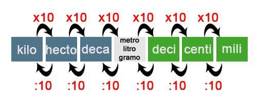 4.1 Medida Para medir objetos necesitamos un sistema de unidadesde medición que nos permita realizar lo que deseamos. El sistema de unidades es un conjunto de diferentes magnitudes, en la actualid…