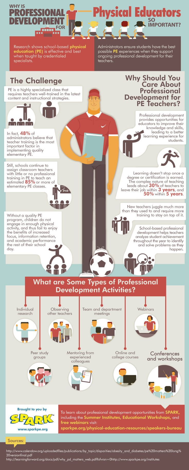 Why is Professional Development For Physical Educators So Important? #infographic