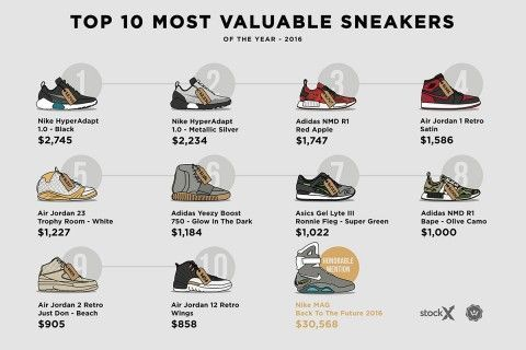 The numbers are in, and we can finally take a look at the most expensive and most valuable sneakers of 2016. The American market for deadstock sneakers has now eclipsed a colossal $1 billion, with ...