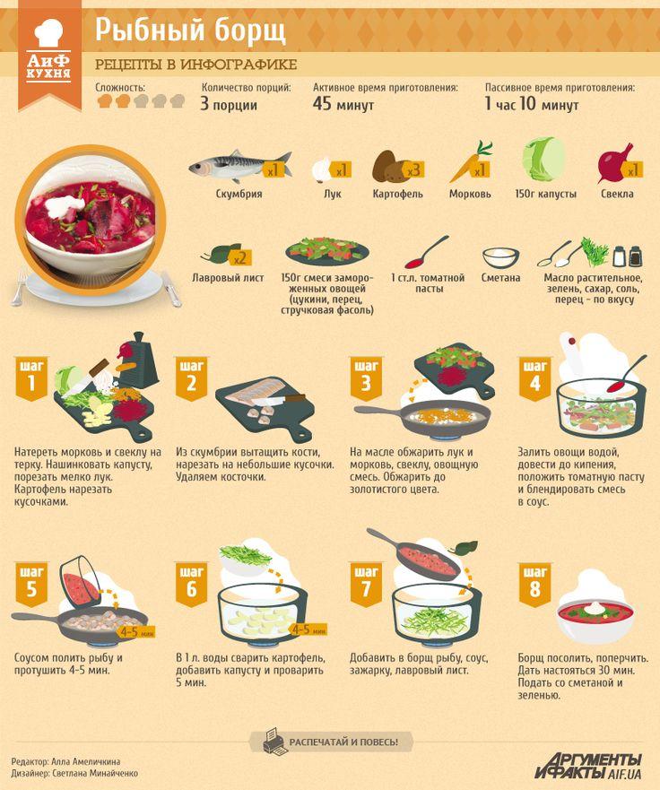 Рецепты в инфографике: Рыбный борщ   Рецепты в инфографике   Кухня   АиФ Украина