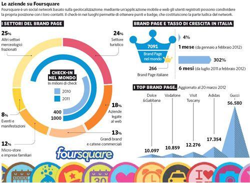 Brand Page di Foursquare in Italia  http://www.riccardoperini.com/brand-page-foursquare-italia.php