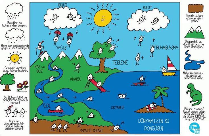 İşte arkadaşlar doğamızda su döngüsü böyle oluyor! Bizim de enerji tasarrufu yaparak katkı sağlıyor olmamız çok güzel değil mi?  #enerjiçocuk #enerji #naz #dünya #sudöngüsü #doğa