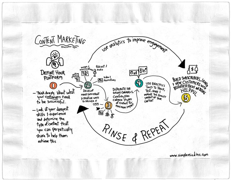 CONTENT MARKETING ON A NAPKIN