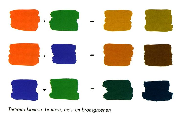 tertiaire kleuren: het onderling mengen van secundaire kleuren.  resultaat: bruin, olijfkleur en mosgroen