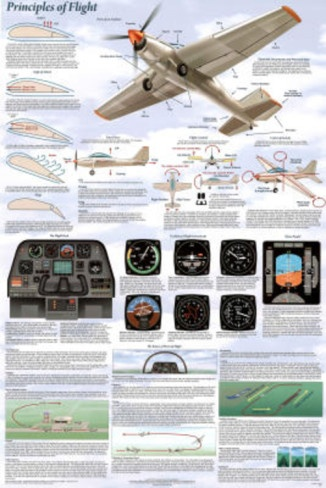 an overview of the aerodynamics of planes The aerodynamics toolkit is a compilation of lite versions of our most popular software packages into a single subscription our goal is to give you all the tools needed to make you competitive in the business of aerodynamics conceptual analysis and design.