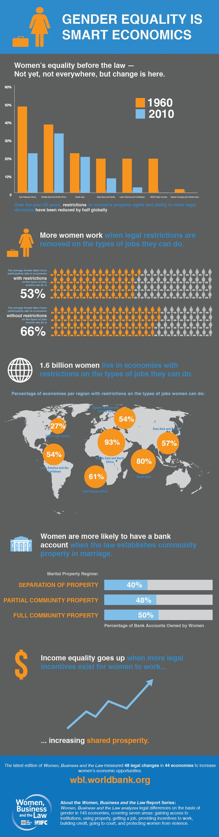 World Bank InfoGraphic on enabling environments and legal incentives for women s employment