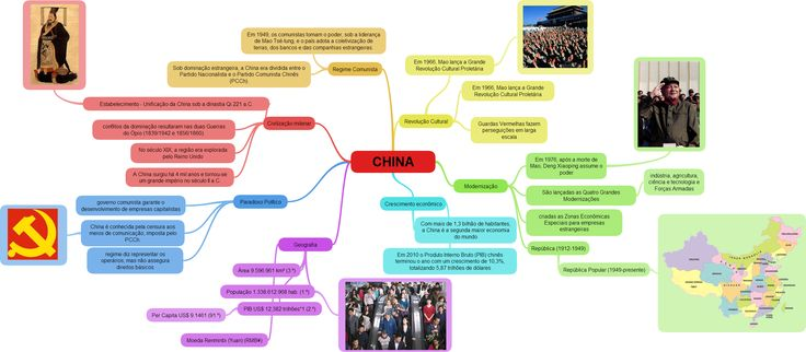 Mapa Mental sobre a China. Criado com ExamTime, Plataforma de estudos online e grátis.