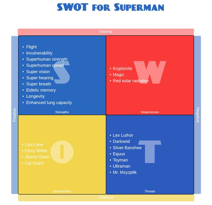 The 25+ best Swot analysis examples ideas on Pinterest Swot - microsoft swot analysis template