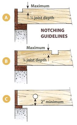 Getting To The Bottom Of Sagging Floors