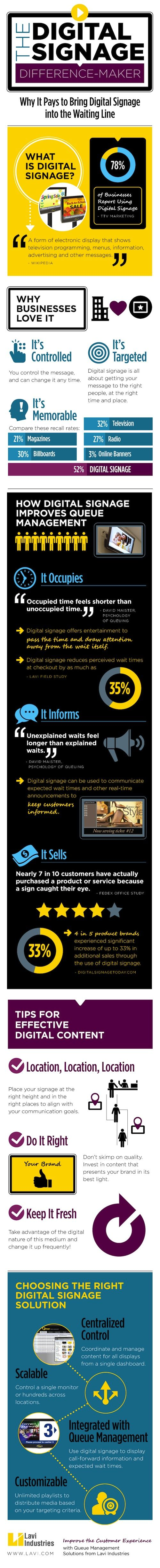 This infographic illustrates how digital signage works, why businesses are taking advantage of its benefits and how it improves queue management.