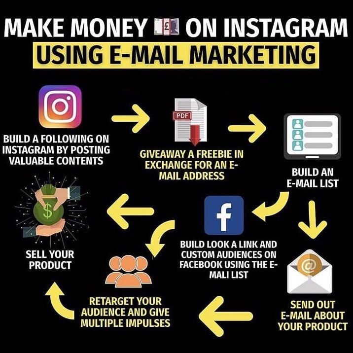 Make Money On Instagram Using Email Marketing Follow Us Business Prosperity For Daily Posts That Will Help You Marketing Pdf Marketing Mail Marketing
