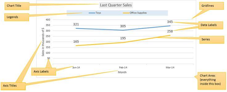 Excel chart elements