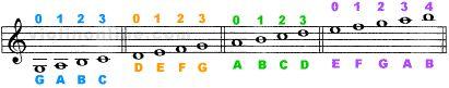 Violin Fingering Chart - Violin Online