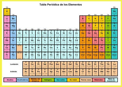 83 best APUNTES GRÁFICOS DE QUÍMICA images on Pinterest Physical - fresh tabla periodica hecha en word