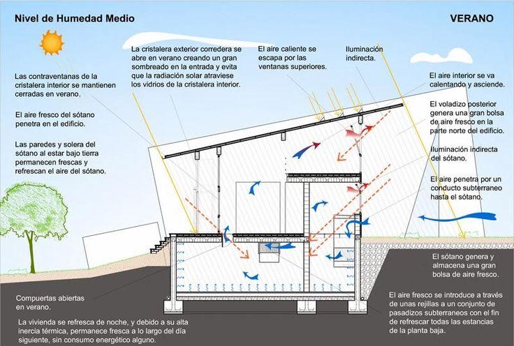 REVISTA DIGITAL APUNTES DE ARQUITECTURA: 100 Proyectos de Arquitectura Sostenible - Casa Hernandez en Barcelona