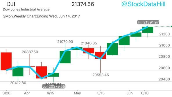 #Dow Jones #DJI #DJX $DIA 30 #Stock #Index makes all-time #high #again #today for second #day in a row. Mid-week #update for #Weekly #Chart.