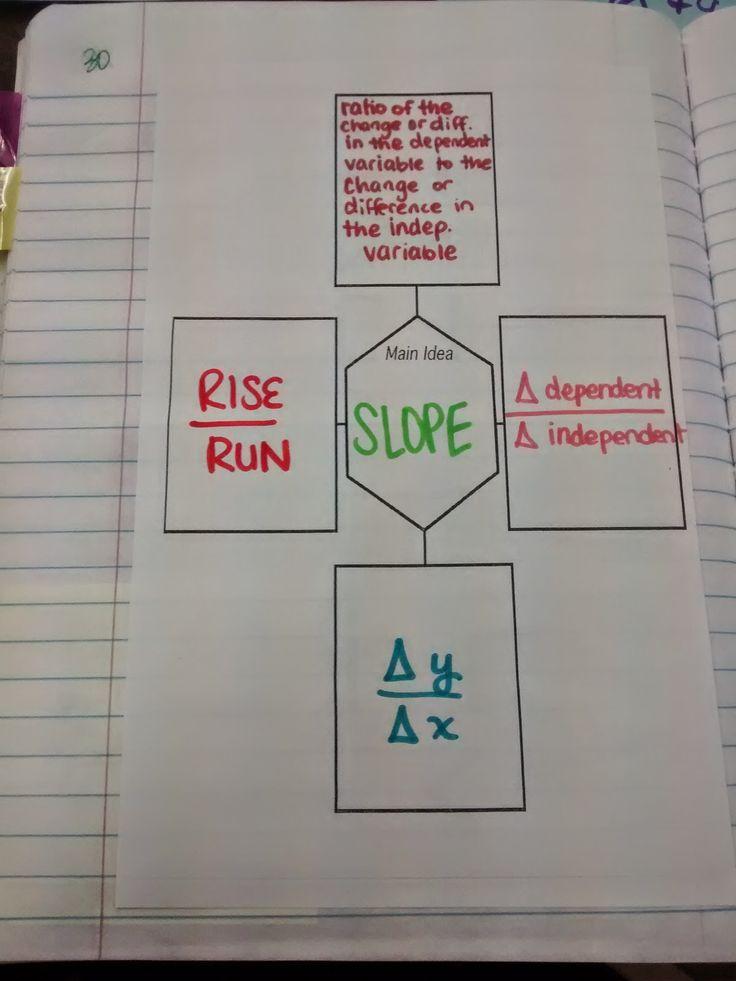 1000+ images about Algebra 1 auf Pinterest | Gleichung, Grafik ...