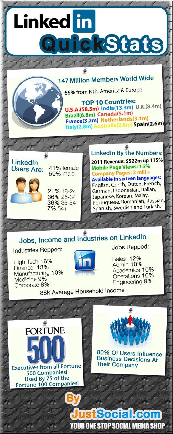 Statistics Infographic Linkedin Quick Stats Infographic Infographics Socbiz Infographicnow Com Your Number One Source For Daily Infographics Visual C Infographic Growing Your Business Online Marketing