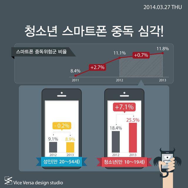 2014.03.27 THU_ 청소년 스마트폰 중독 심각! | Icon news