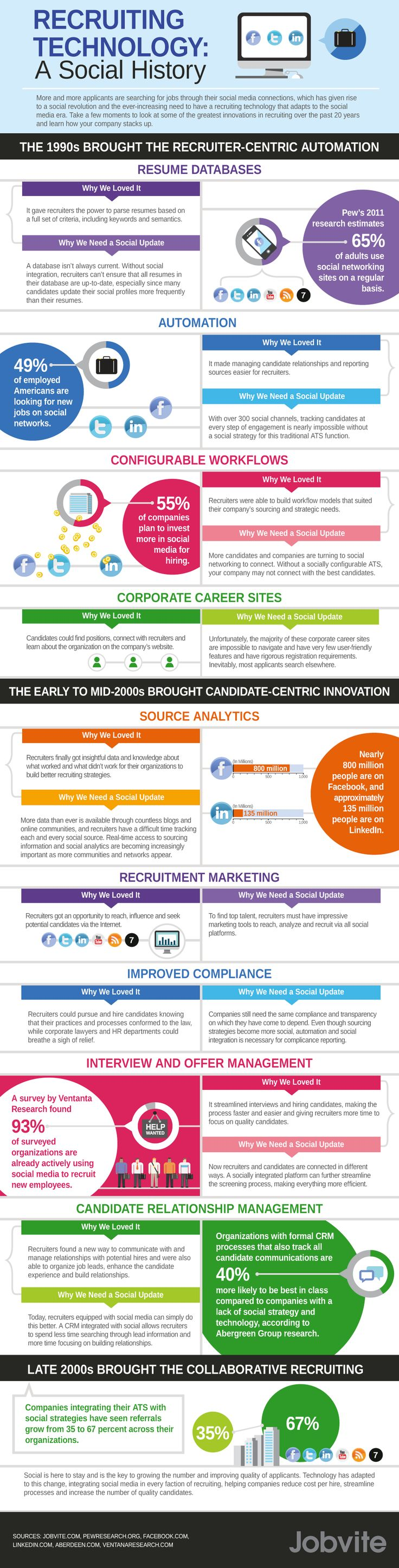 The History of Social Recruiting Technology.    Digital recruiting has certainly come a long way in such a short time. Since the dawn of the computerized job process, quick and simple strides have been made in recruiting that have ultimately produced a major impact on how employers find young talent with the right skills.