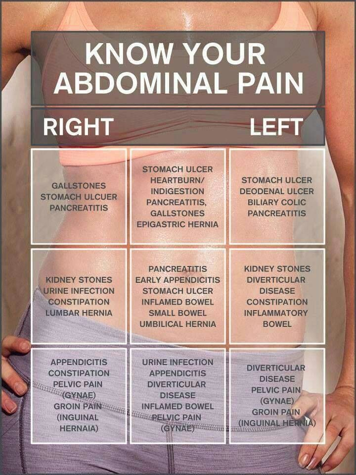 1000 ideas about abdominal pain on pinterest stomach