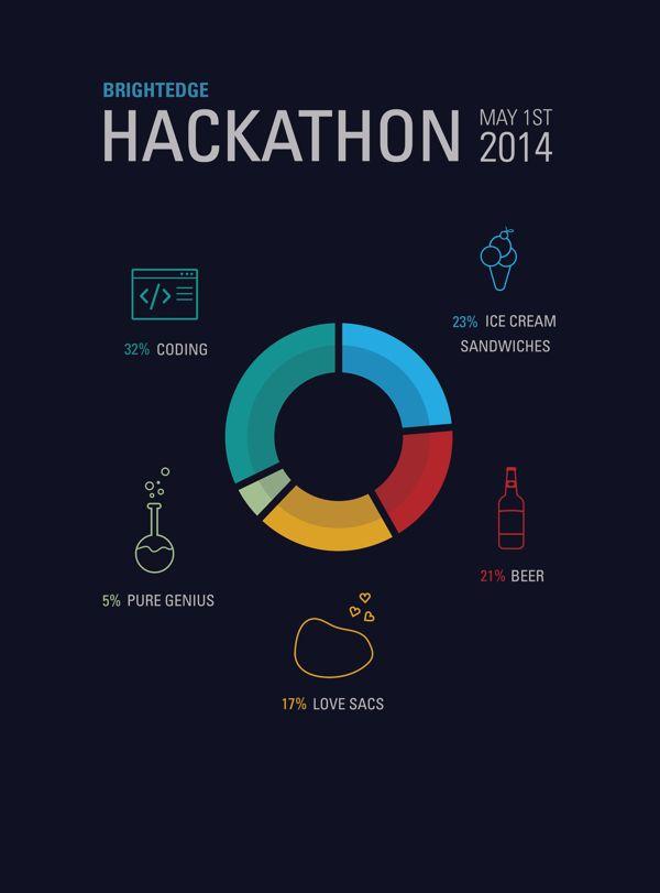hackathon poster on behance