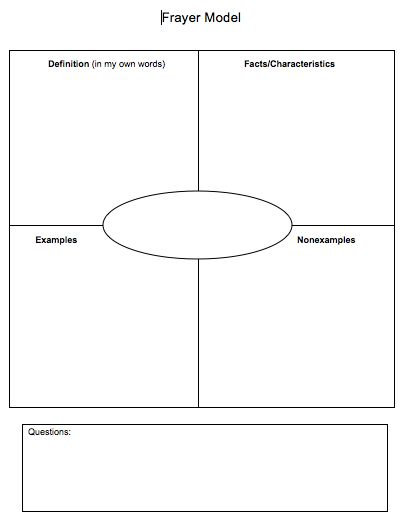 Best 25+ Math graphic organizers ideas on Pinterest Interactive - frayer model template