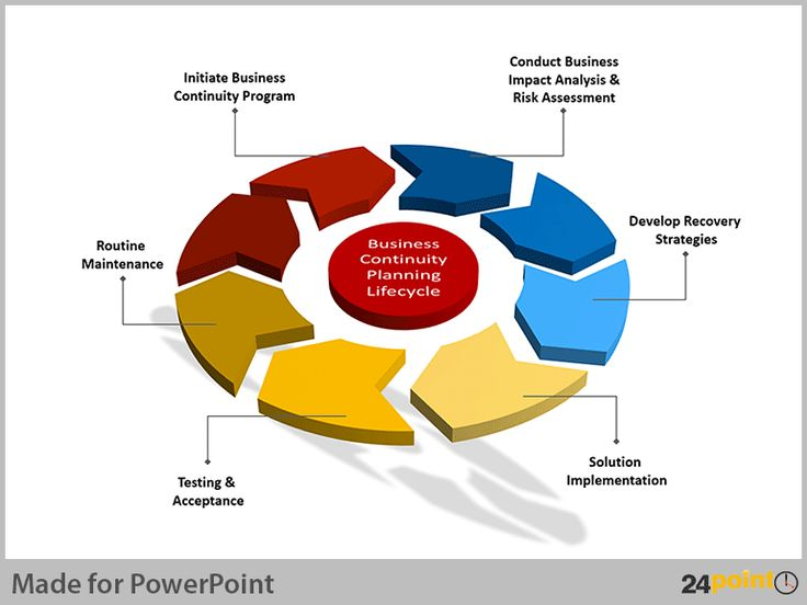 7 Best Business Continuity Images On Pinterest Knowledge Business