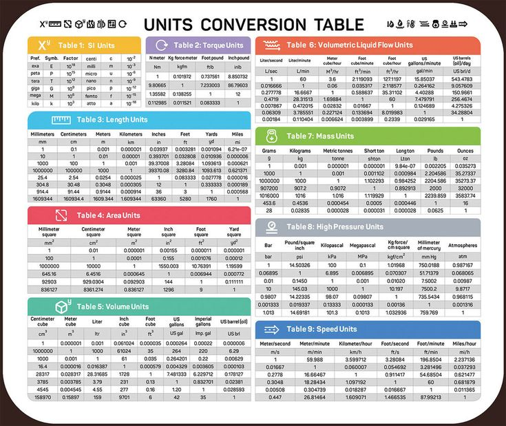 length area volume speed mass conversion chart non slip