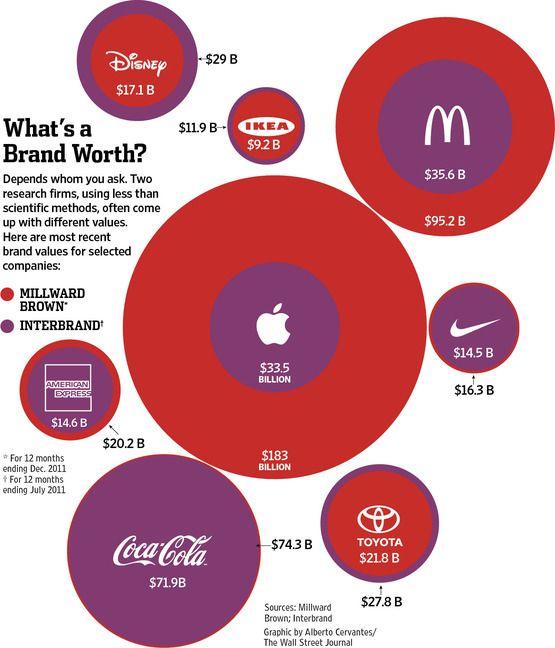 Merkwaarde van een bedrijf. Wat is een bedrijf waard? Twee verschillende internationale bedrijven geven twee verschillende merkwaardes aan hetzelfde bedrijf.