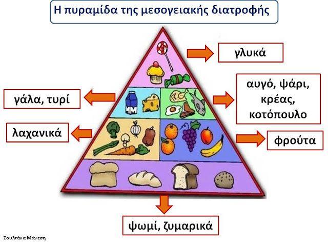 Δραστηριότητες, παιδαγωγικό και εποπτικό υλικό για το Νηπιαγωγείο: Παγκόσμια Ημέρα Διατροφής: 16 Οκτωβρίου - Η πυραμίδα της μεσογειακής διατροφής