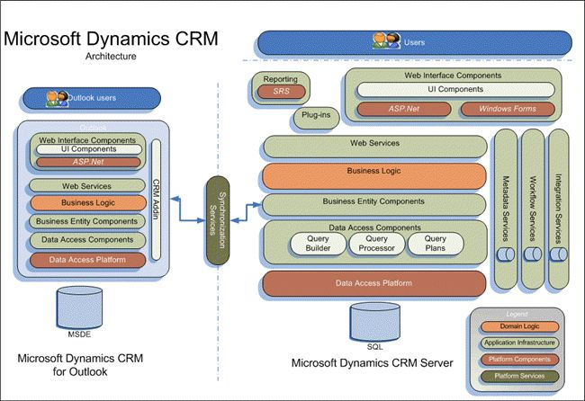 Microsoft Dynamics CRM 4.0 architecture #Technology #CRM # ...