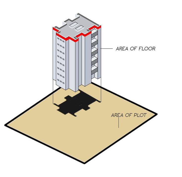 Understanding Floor Area Ratio- FAR