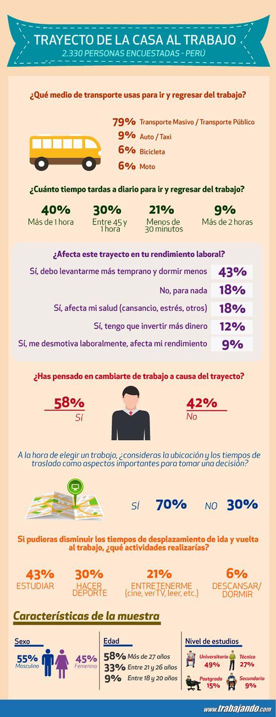 A través de esta #infografía, se realizaron preguntas a nuestros encuestados para saber las consecuencias que trae a su vida laboral el trajín del trayecto a sus centros de labor. #Trayecto #Encuesta #Perú #Sondeo