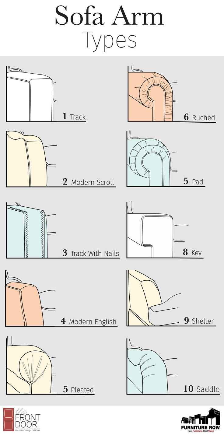 Furniture Glossary Sofa Arm Types