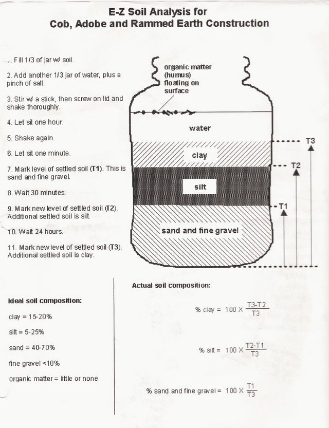 Soil Analysis Test  Also useful if we ever do earthbag building.
