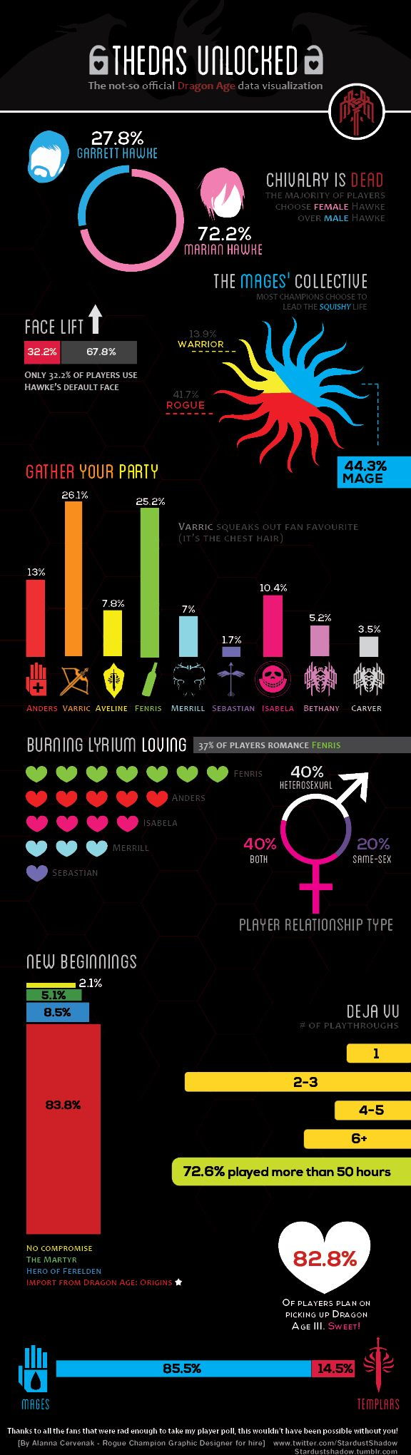 Dragon Age Infographic by Alanna Cervenak, via Behance. I personally can't believe that many people supported the mages. I always side with the Templars.