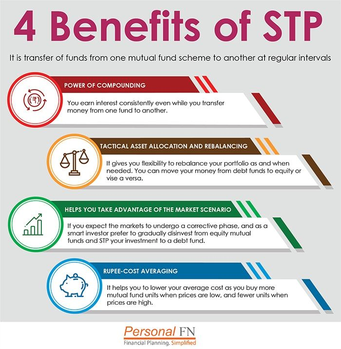"""""""As smart investor, you can of course opt for SIPs. However, you do have another option: Systematic Transfer Plans (STPs). Under STP, a lump sum amount you invested in a fund earlier can be transferred at regular intervals systematically in a piecemeal manner into another mutual scheme (as desired by you) of the same mutual fund house. """""""