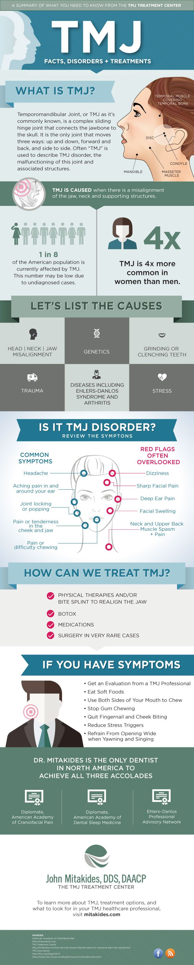 What dental professionals need to know about TMJ: An infographic