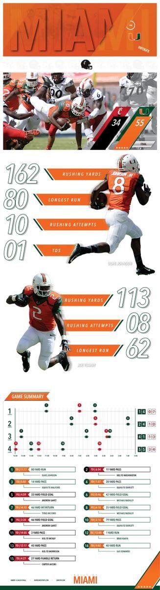 Miami Football Postgame Infographic