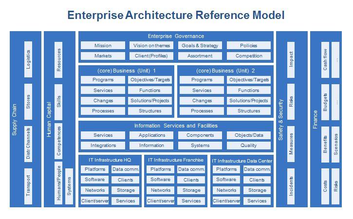 Enterprise Architecture Dragon1 Reference Model EA Pinterest - enterprise data architect sample resume