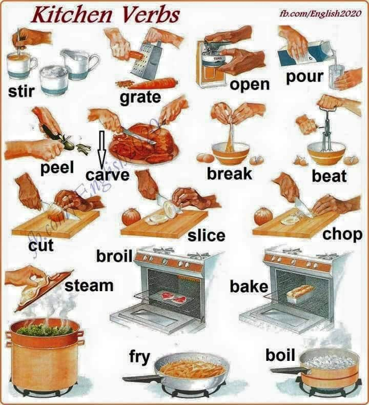 Forum | ________ Learn English | Fluent LandKitchen Verbs in English | Fluent Land