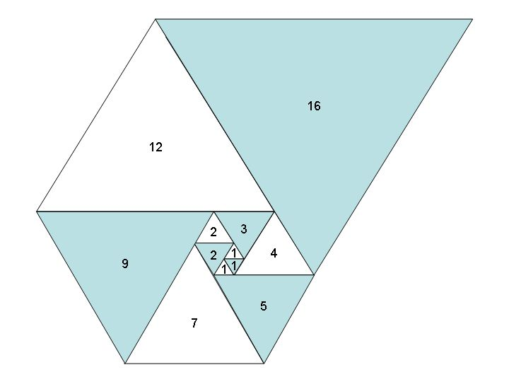 """mathematica: """" tungzen: """" Spiral of equilateral triangles with side lengths which follow the Padovan sequence. """" This sequence, like the similar Fibonacci sequence, has a fairly simple generating..."""