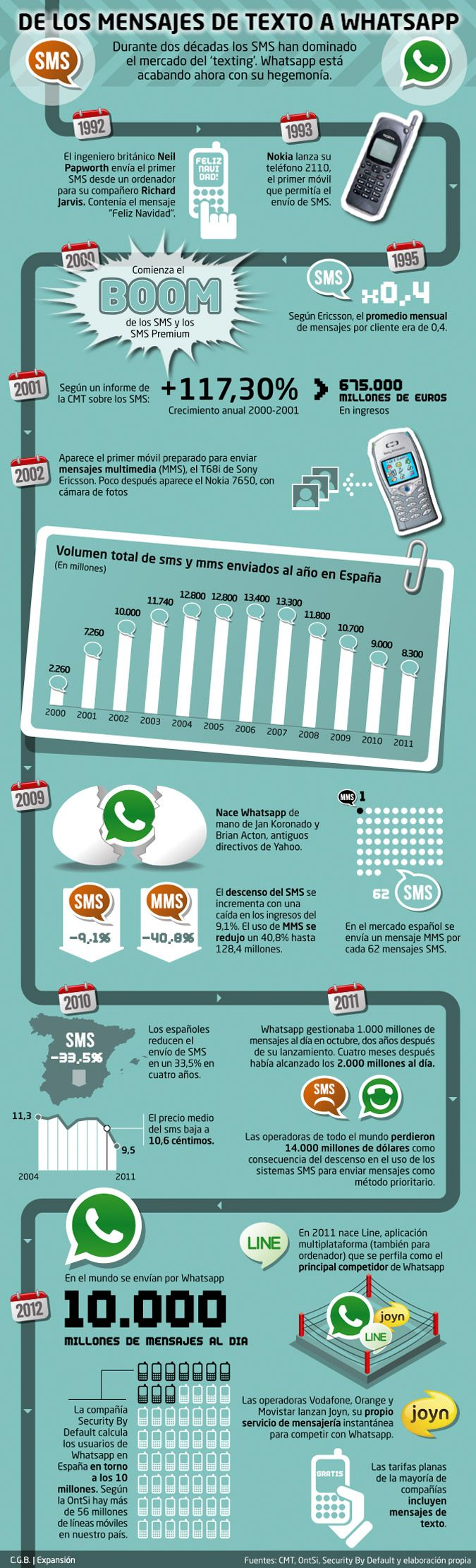 De los mensajes de texto a Whatsapp #infografia #infographic #internet