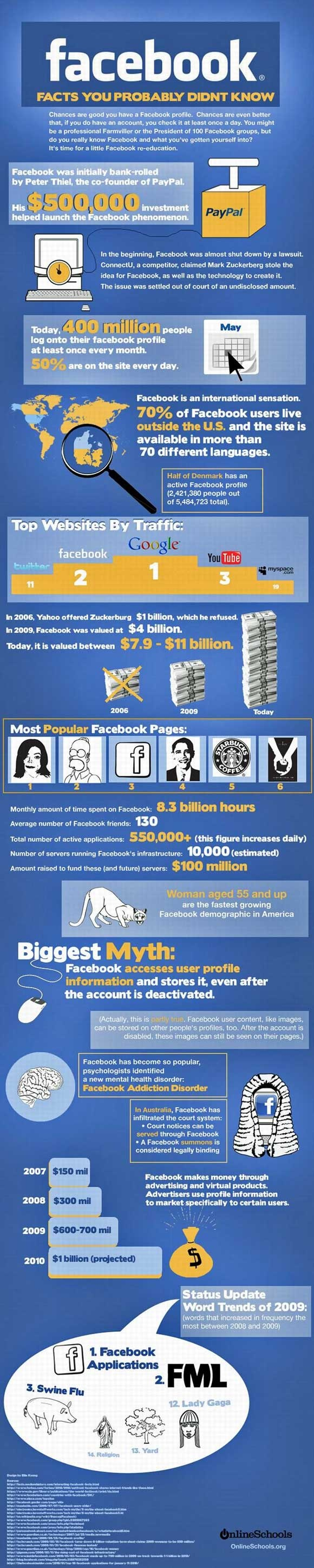 Infographic: Facebook Facts Your Probably Didn't Know