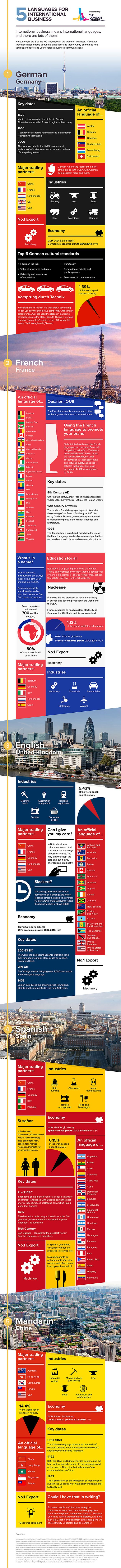 Check out this guest post and infographic on www.latg.org about some of the world's leading languages for international business.